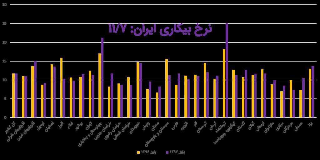 نرخ بیکاری ایران تا پاییز 1397